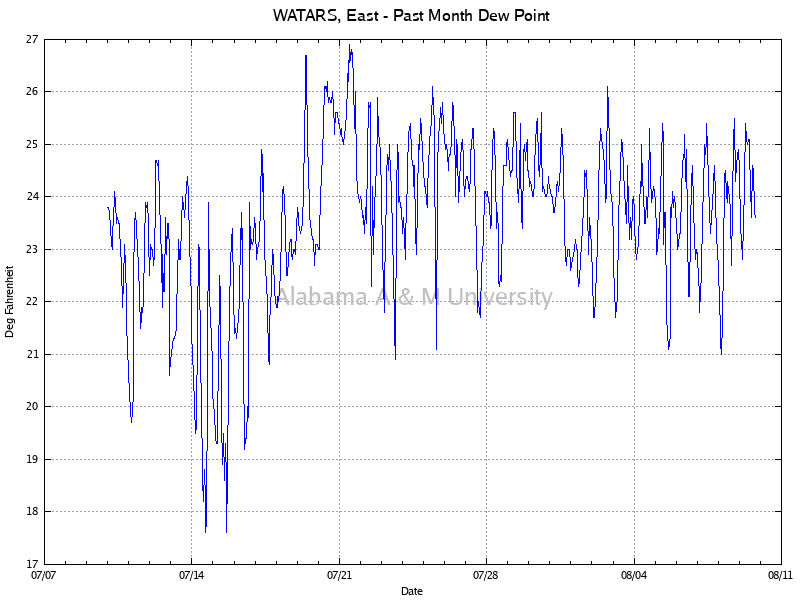 WATARS, East: Dew Point Past Month