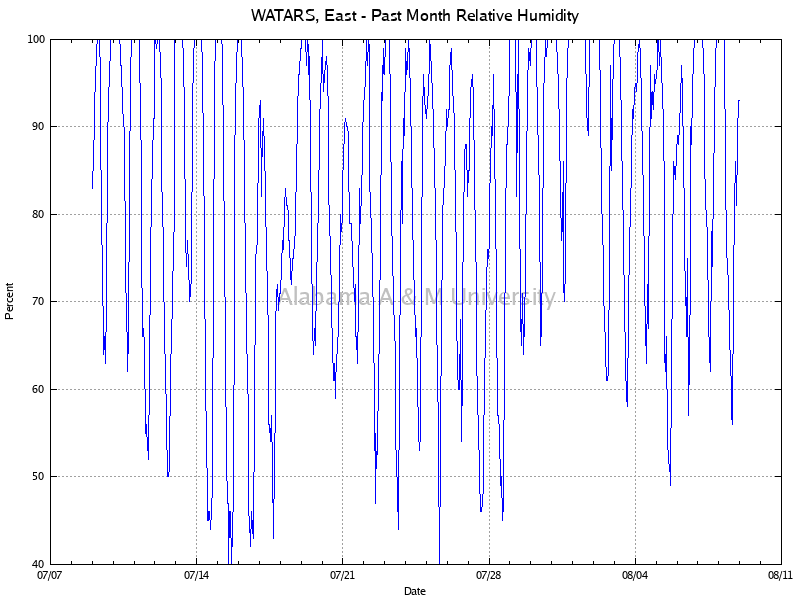 WATARS, East: Relative Humidity Past Month