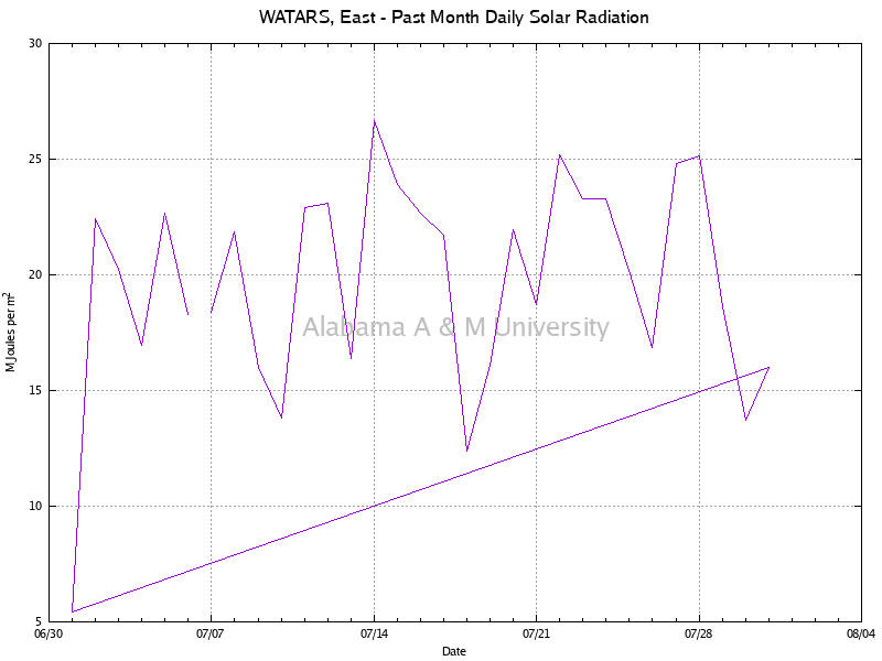 WATARS, East: Daily Solar Radiation Past Month