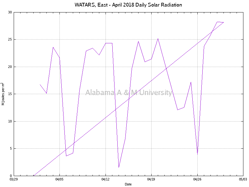 WATARS, East: Daily Solar Radiation April, 2018