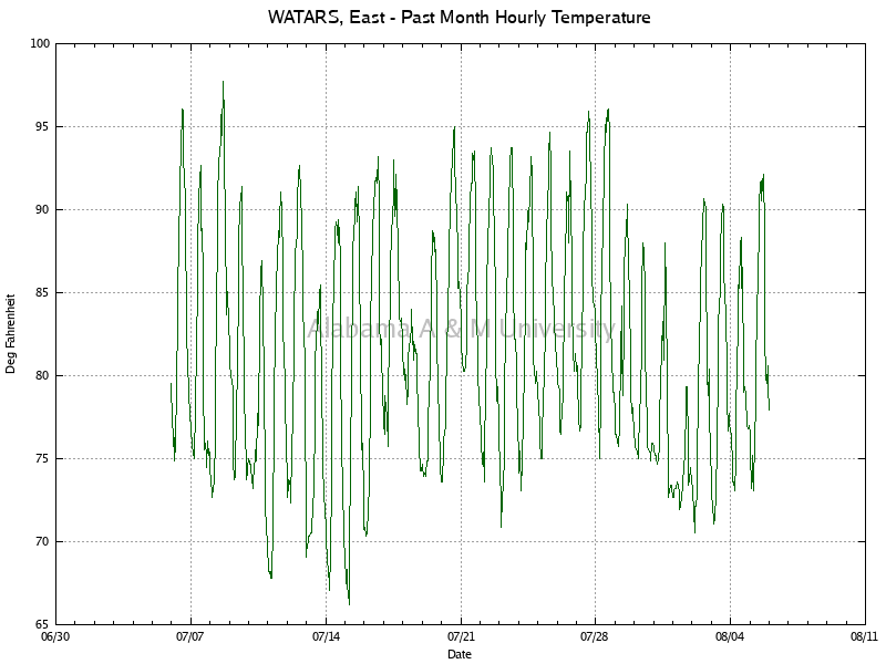 WATARS, East: Hourly Temperature Past Month