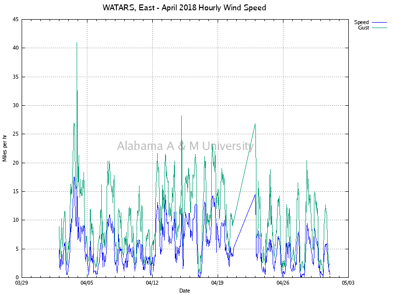 WATARS, East: Hourly Wind Speed April, 2018