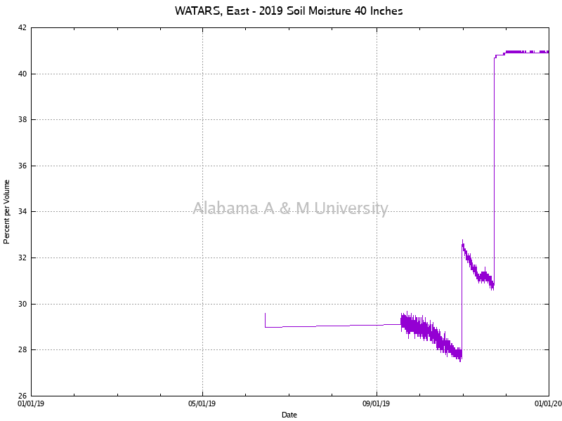 "WATARS, East: Soil Moisture 40"" 2019"