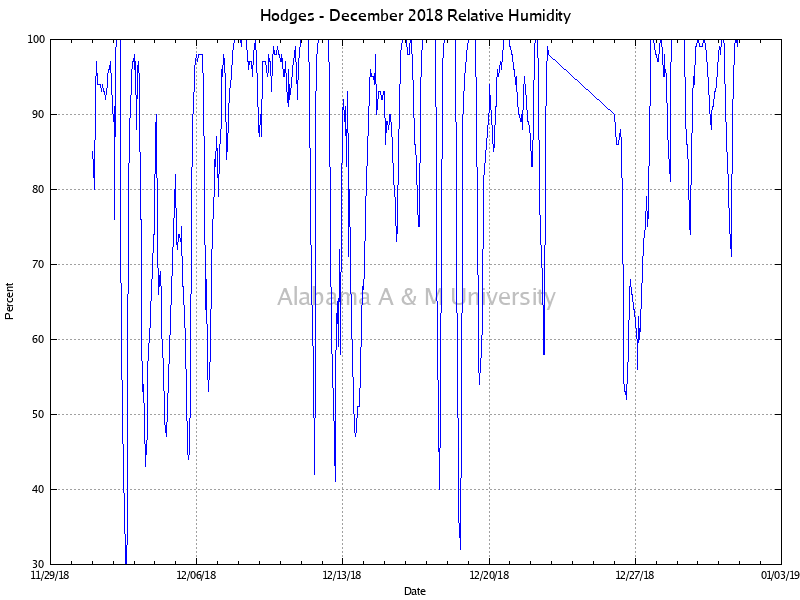 Hodges: Relative Humidity December, 2018