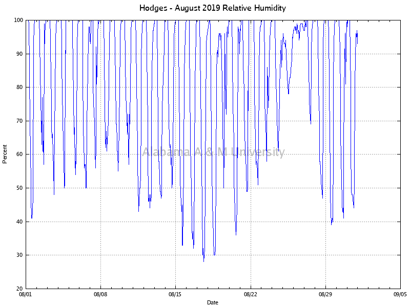 Hodges: Relative Humidity August, 2019