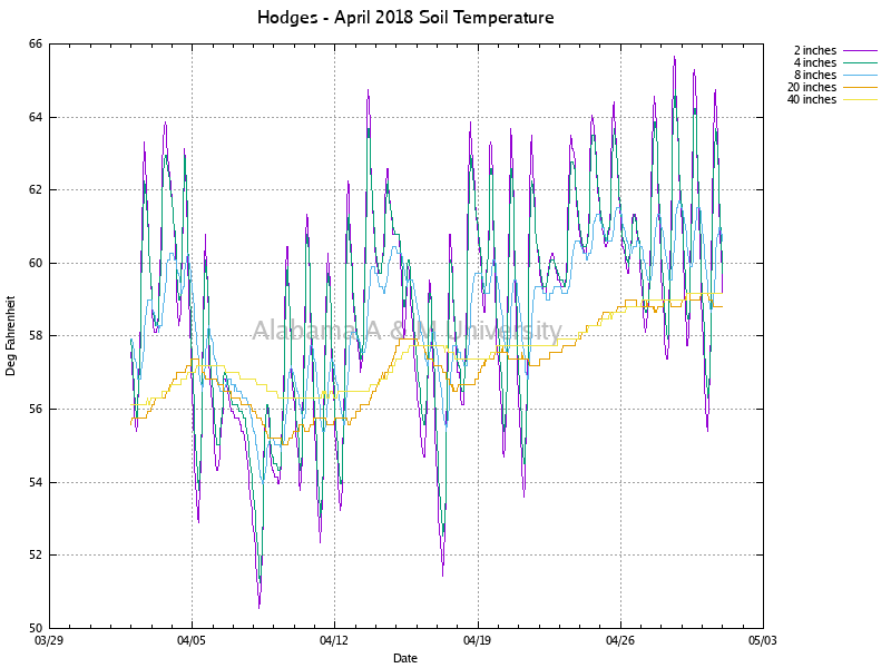 Hodges: Soil Temperature April, 2018