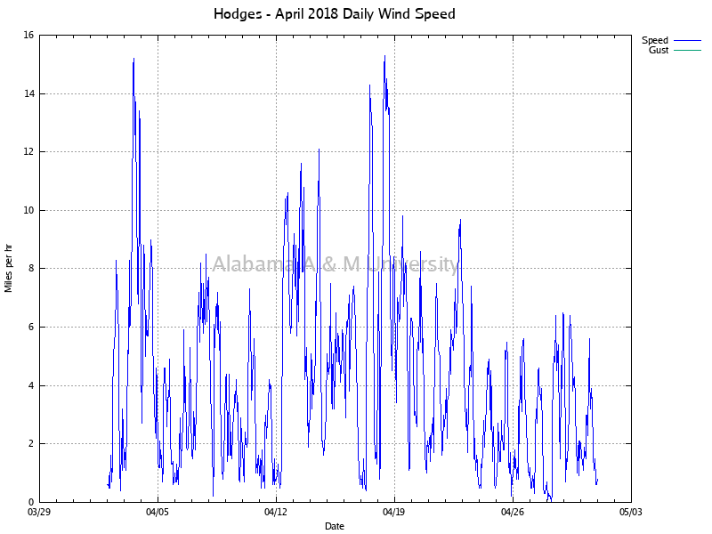 Hodges: Daily Wind Speed April, 2018