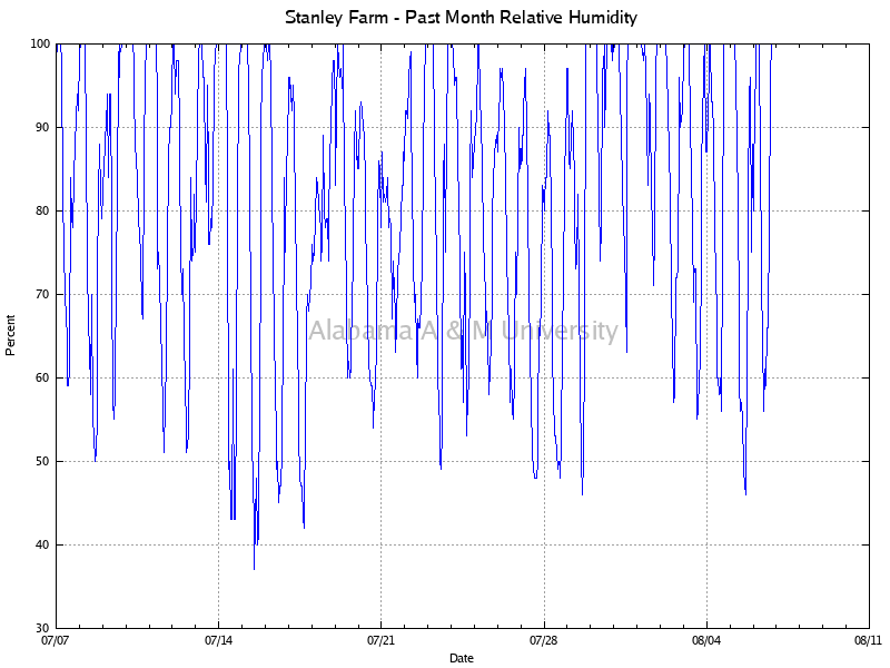 Stanley Farm: Relative Humidity Past Month