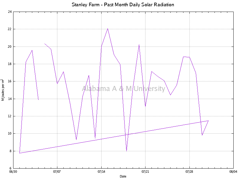 Stanley Farm: Daily Solar Radiation Past Month