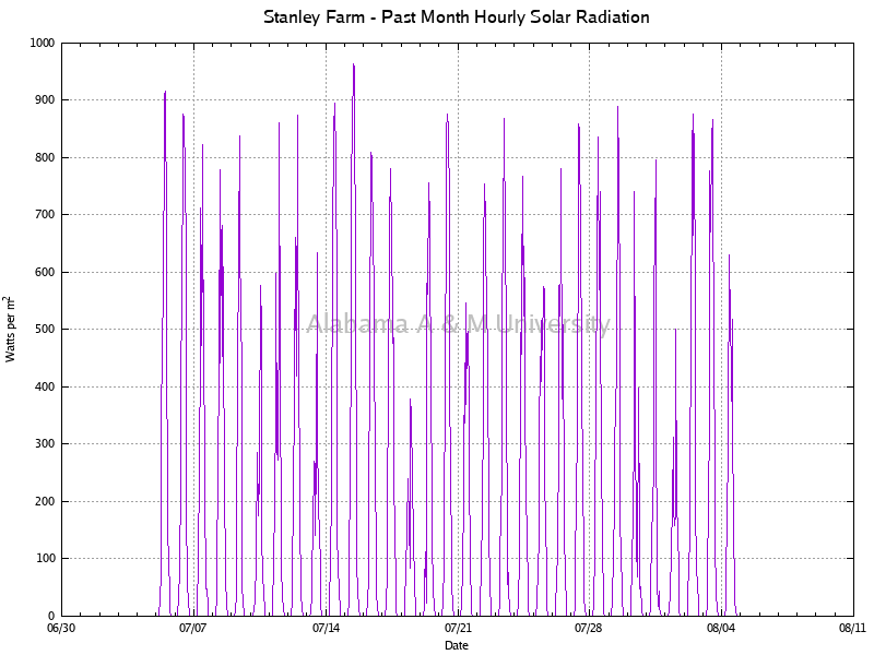 Stanley Farm: Hourly Solar Radiation Past Month
