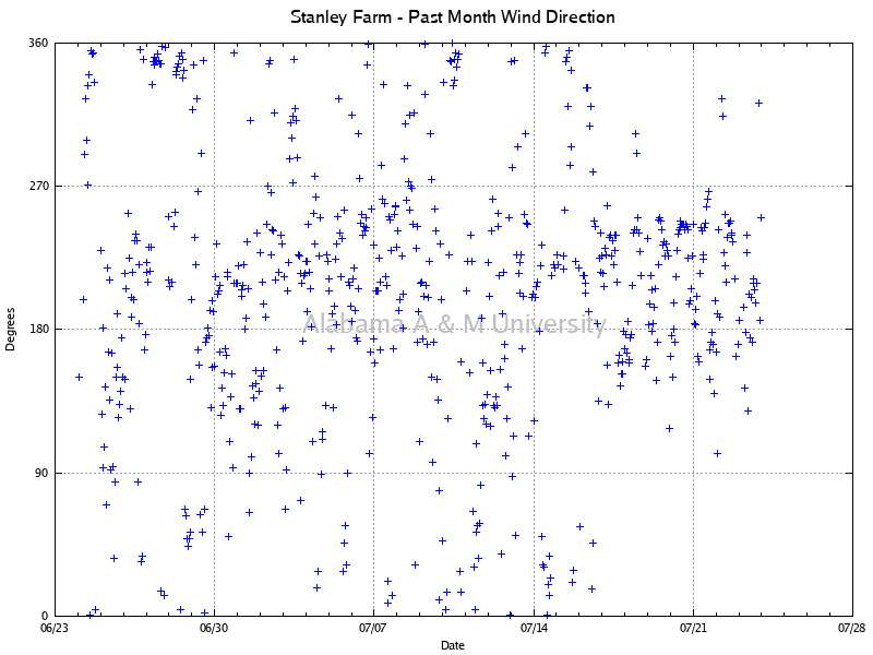 Stanley Farm: Wind Direction Past Month