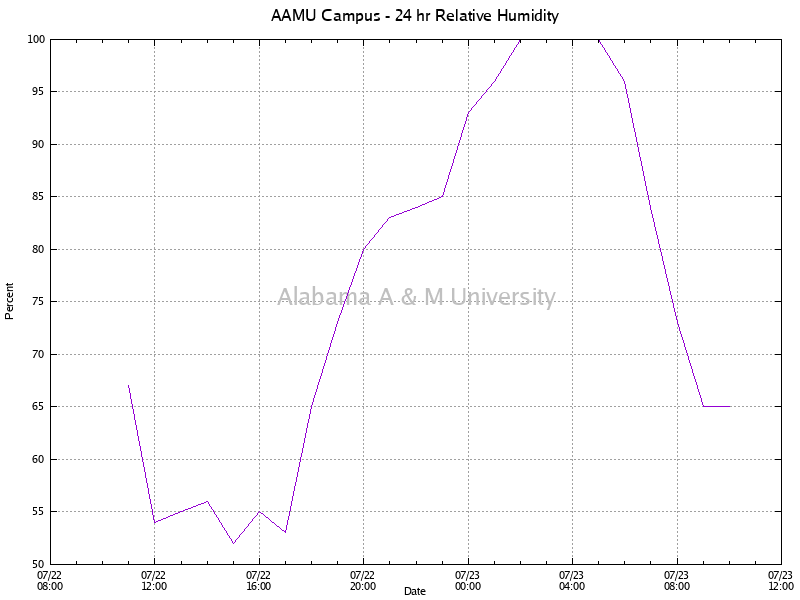 AAMU Campus: Relative Humidity