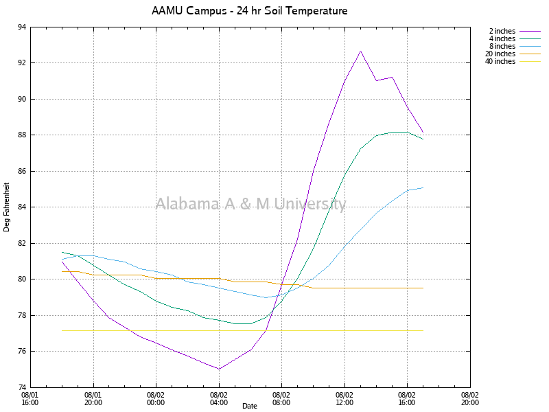 AAMU Campus: Soil Temperature
