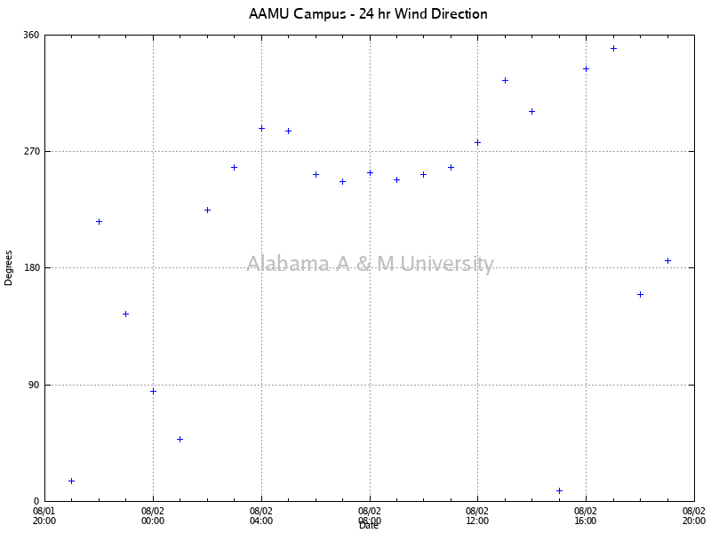 AAMU Campus: Wind Direction