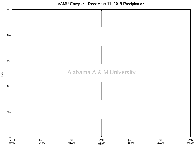 AAMU Campus: Precipitation December 11, 2019