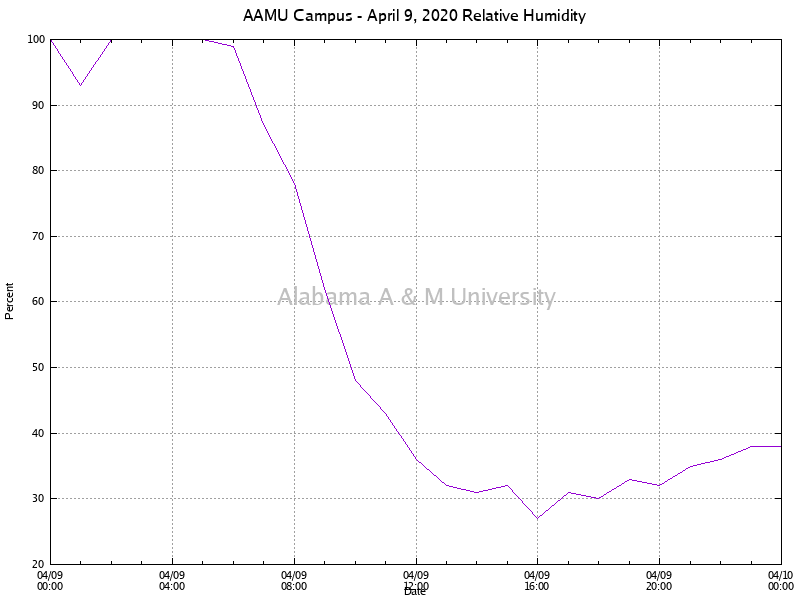 AAMU Campus: Relative Humidity April 09, 2020