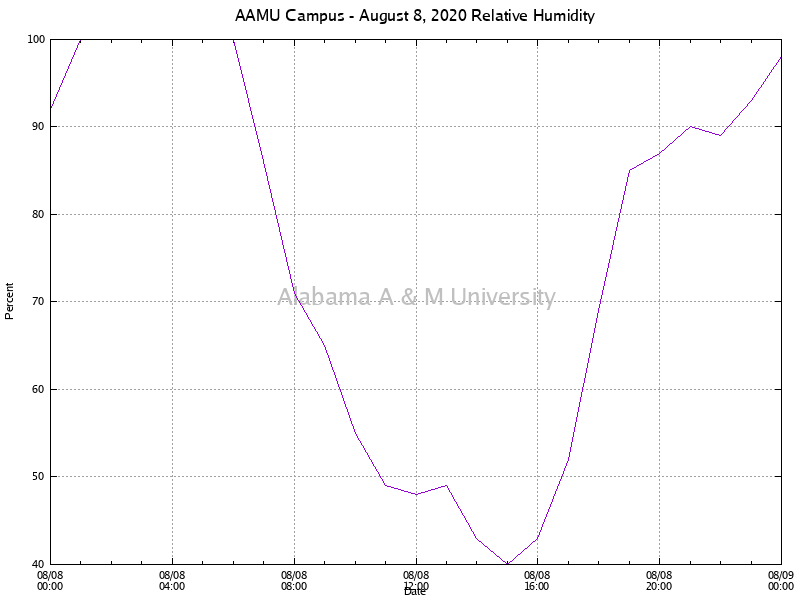 AAMU Campus: Relative Humidity August 08, 2020