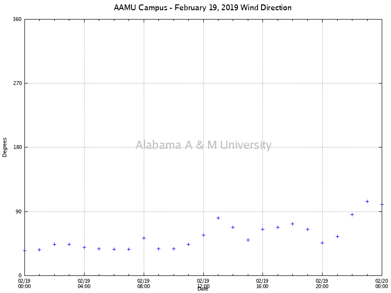 AAMU Campus: Wind Direction February 19, 2019