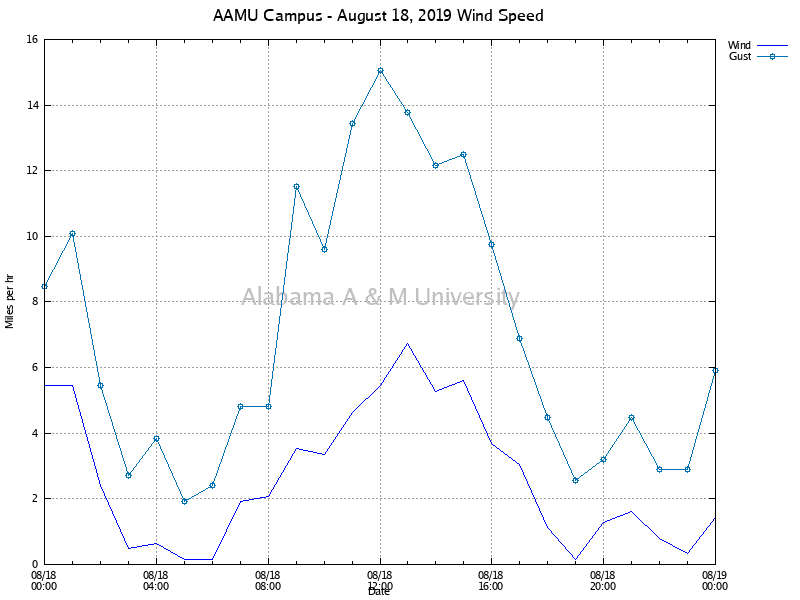 AAMU Campus: Wind Speed August 18, 2019