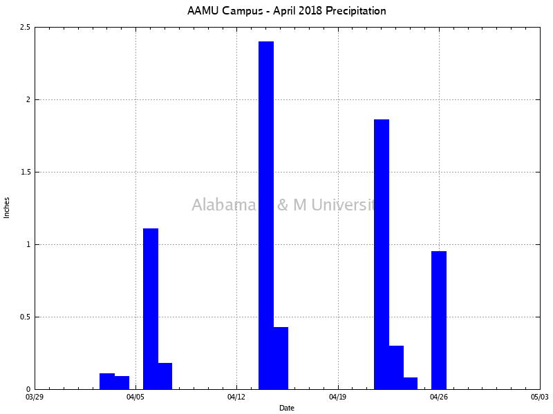 AAMU Campus: Precipitation April, 2018