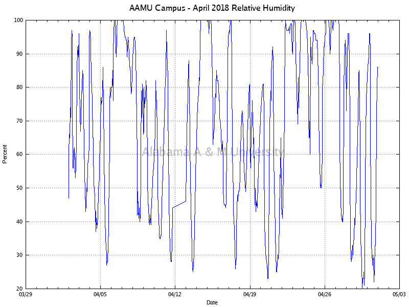 AAMU Campus: Relative Humidity April, 2018