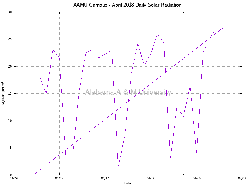 AAMU Campus: Daily Solar Radiation April, 2018