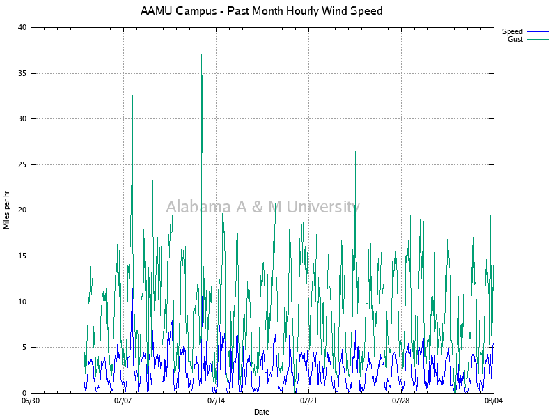 AAMU Campus: Hourly Wind Speed Past Month