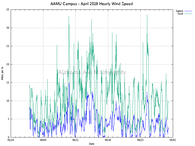 AAMU Campus: Hourly Wind Speed April, 2019