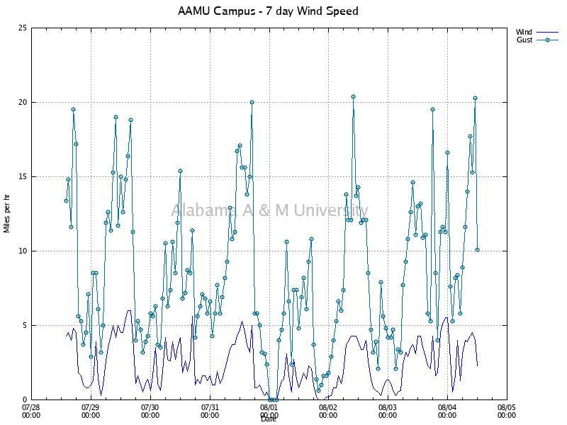 AAMU Campus: Wind Speed