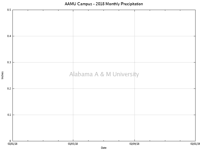 AAMU Campus: Monthly Precipitation 2018
