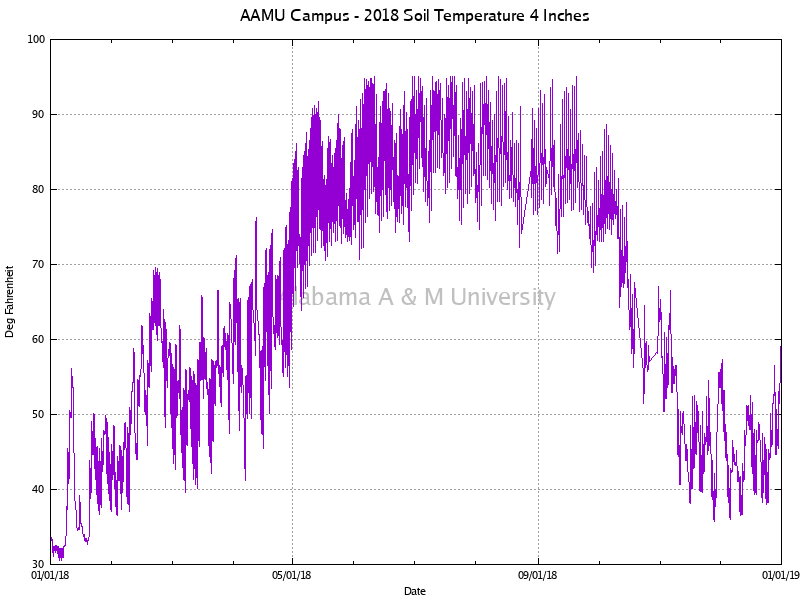 "AAMU Campus: Soil Temperature 4"" 2018"