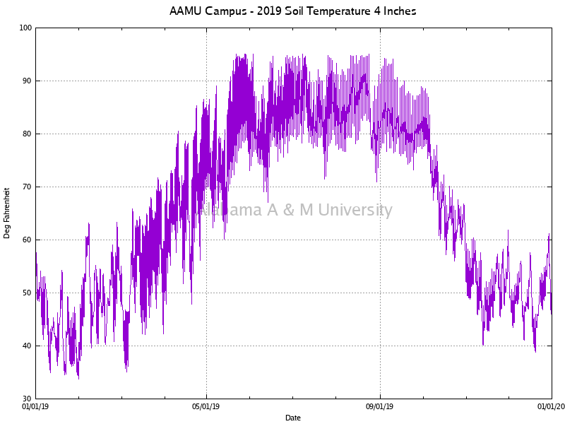"AAMU Campus: Soil Temperature 4"" 2019"