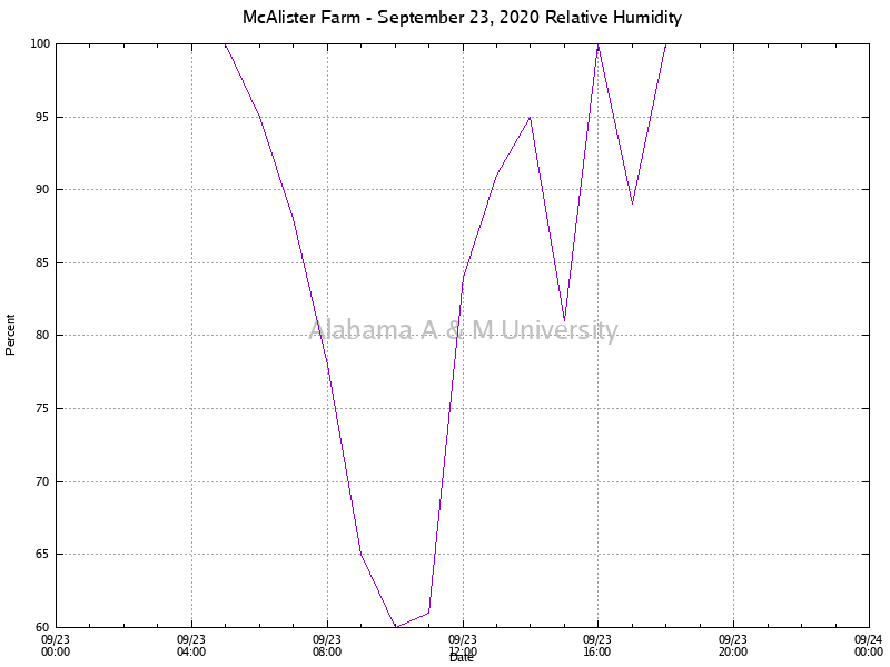 McAlister Farm: Relative Humidity September 23, 2020