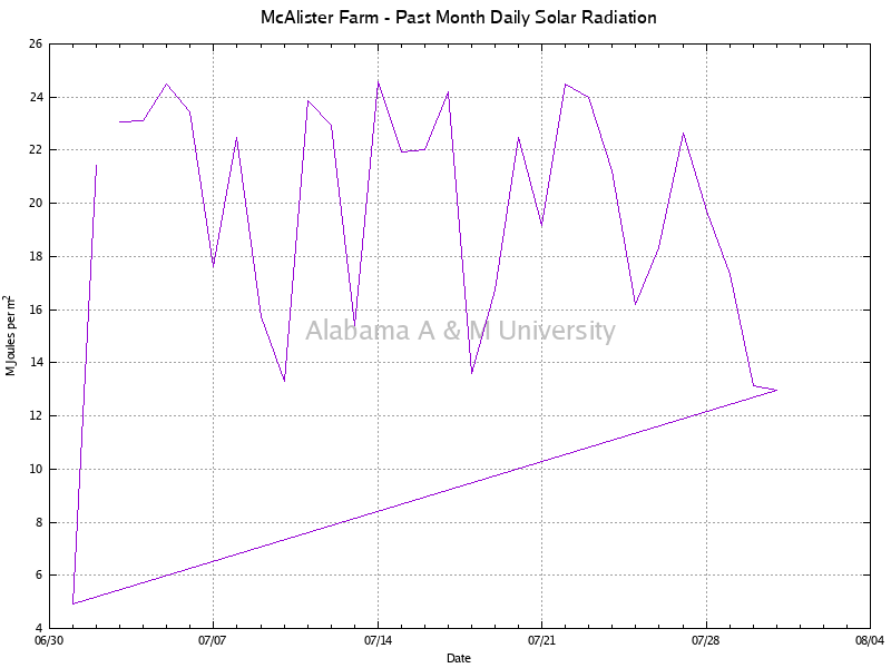 McAlister Farm: Daily Solar Radiation Past Month