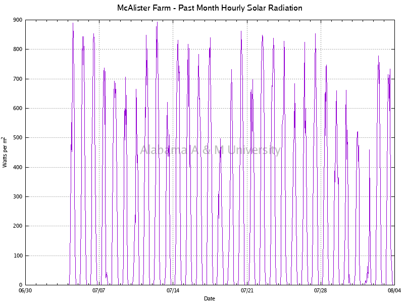 McAlister Farm: Hourly Solar Radiation Past Month