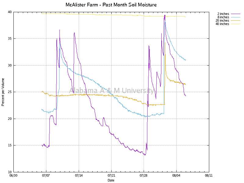 McAlister Farm: Soil Moisture Past Month