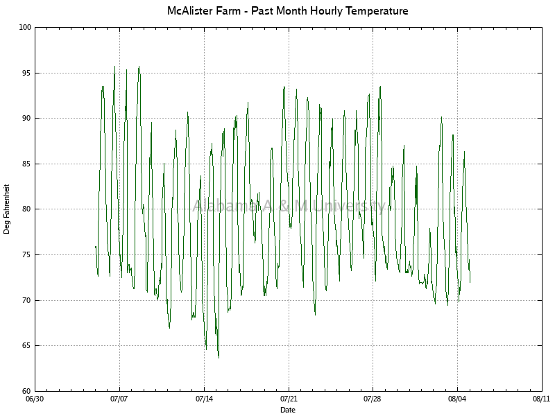 McAlister Farm: Hourly Temperature Past Month
