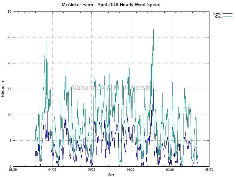 McAlister Farm: Hourly Wind Speed April, 2018