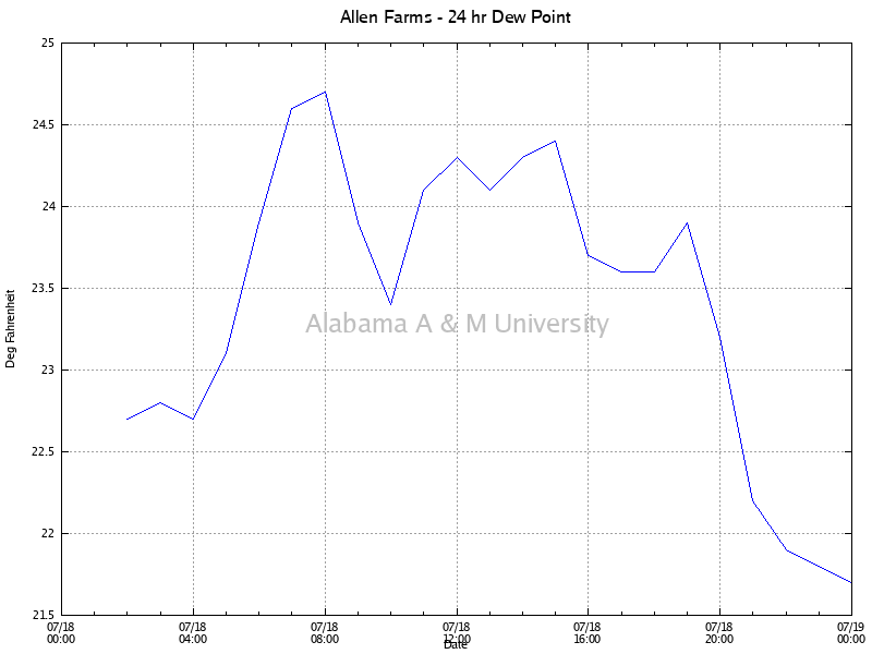 Allen Farms: Dew Point