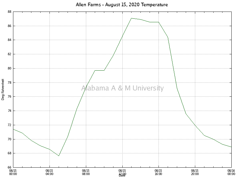 Allen Farms: Temperature August 15, 2020