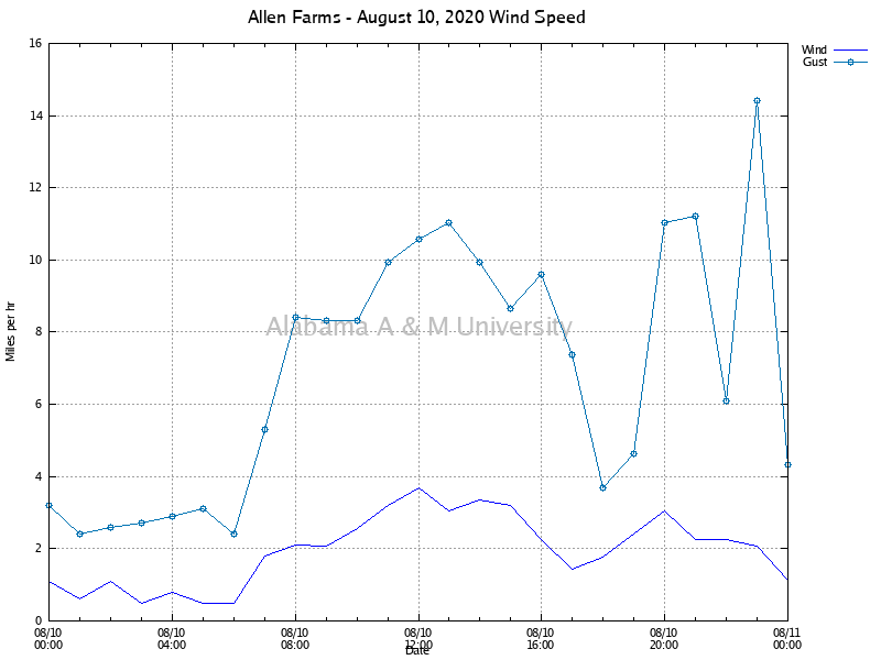 Allen Farms: Wind Speed August 10, 2020