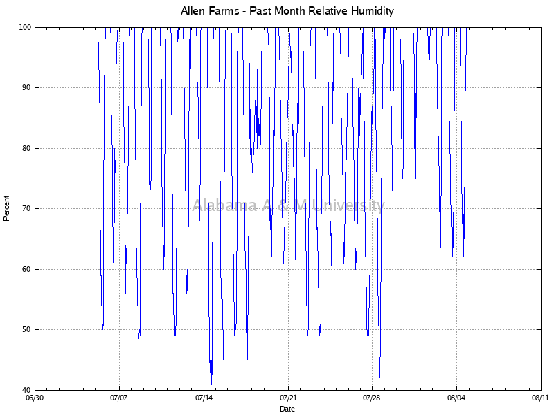 Allen Farms: Relative Humidity Past Month