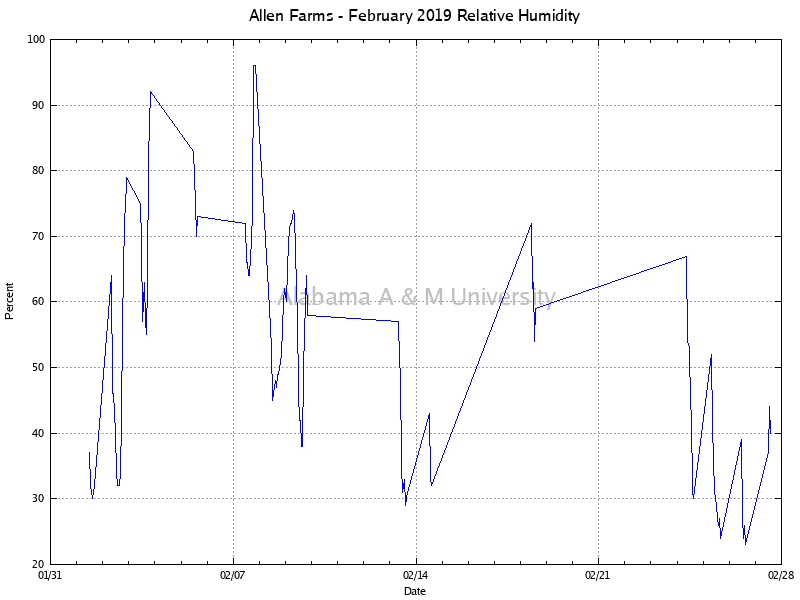 Allen Farms: Relative Humidity February, 2019