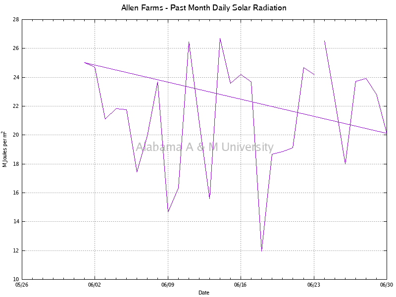 Allen Farms: Daily Solar Radiation Past Month