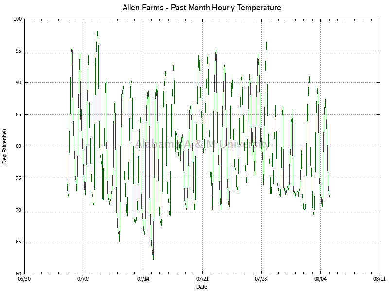 Allen Farms: Hourly Temperature Past Month