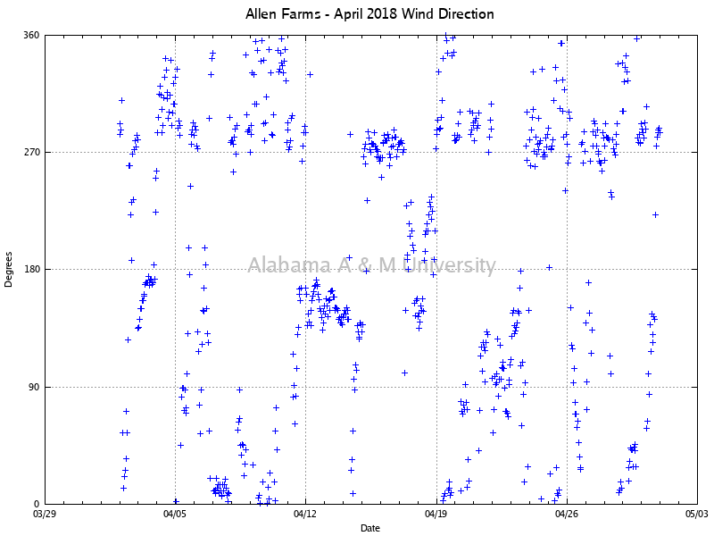 Allen Farms: Wind Direction April, 2018