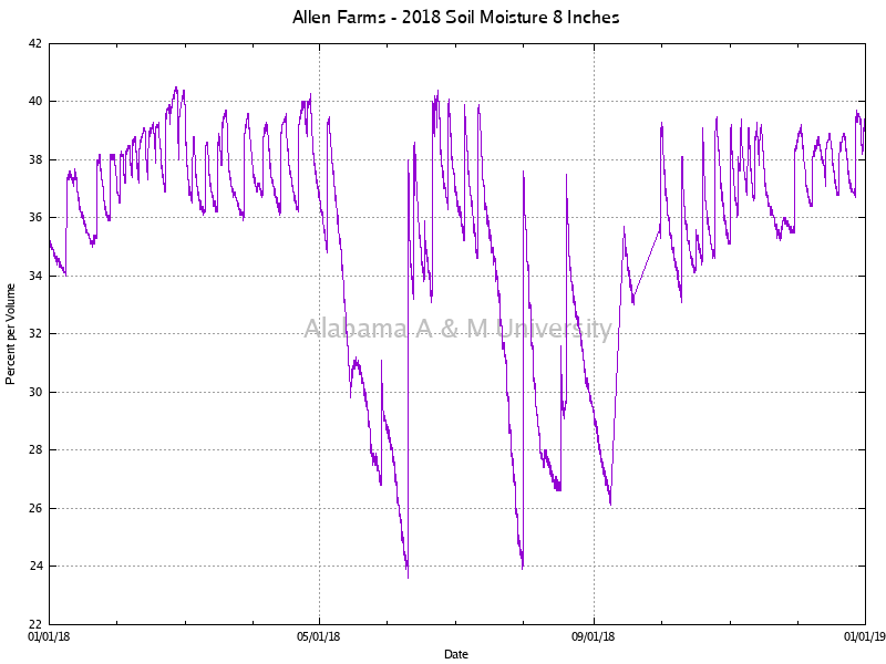 "Allen Farms: Soil Moisture 8"" 2018"