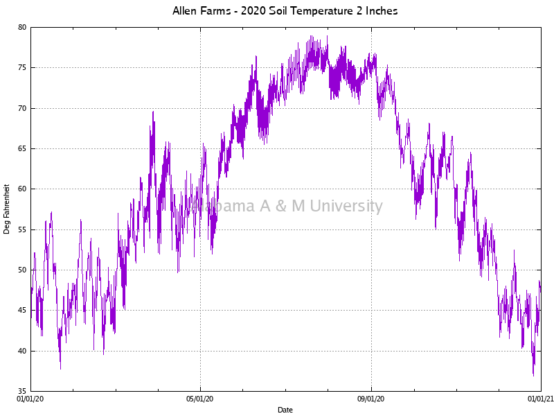 "Allen Farms: Soil Temperature 2"" 2020"