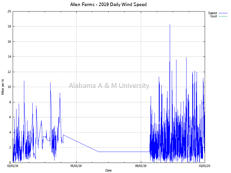 Allen Farms: Daily Wind Speed 2019