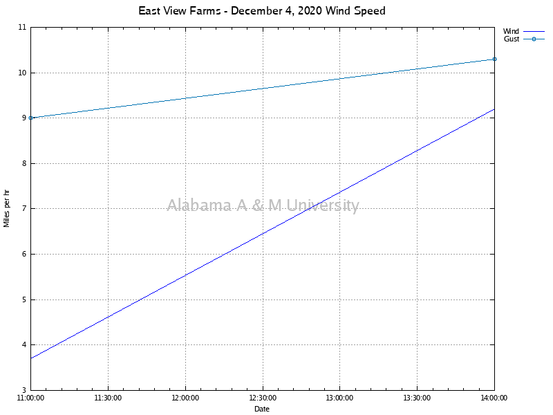 East View Farms: Wind Speed December 04, 2020